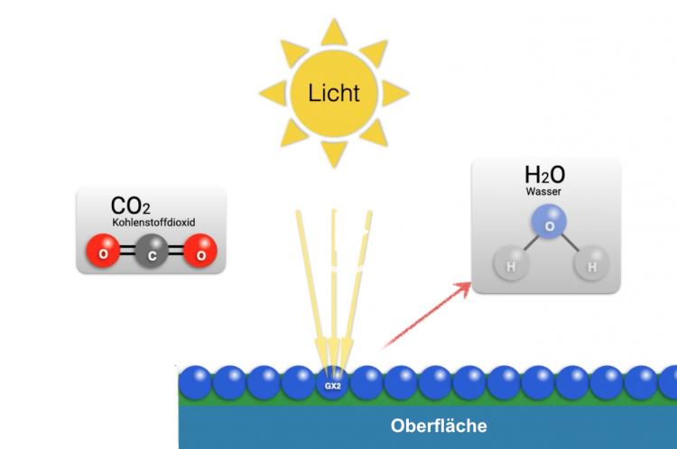 Umwandlung-Co2-H2O
